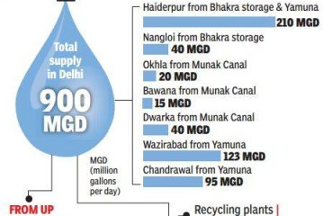 Now, UP threatens to cut water supply