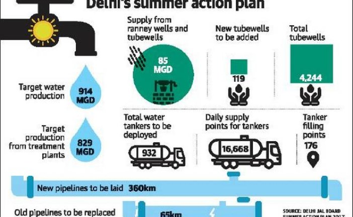 Delhi Jal Board aims to increase water supply this summer