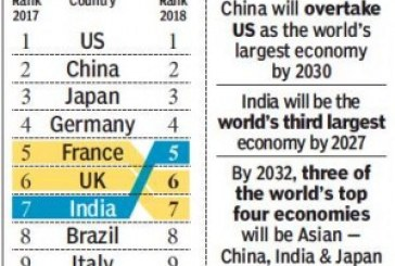 India to be 5th largest eco in 2018: Report